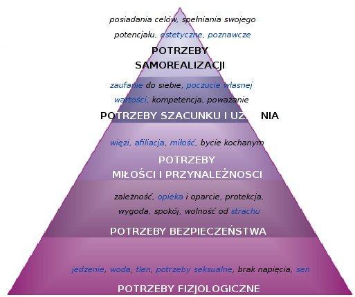 piramida_maslowaa
